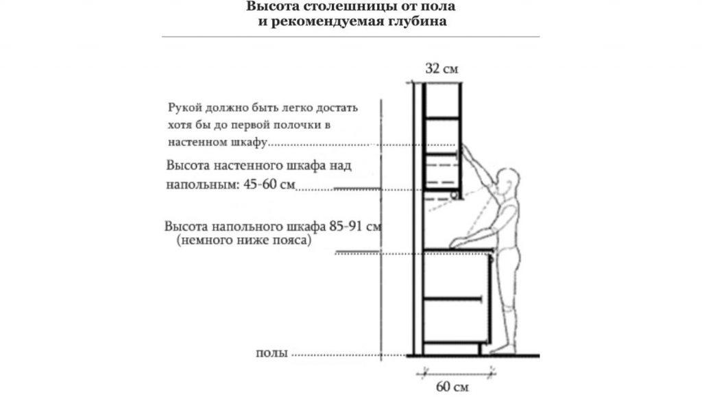 Высота кухонной столешницы